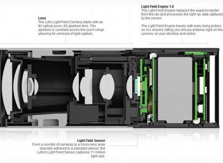 Ecco la nuova Lytro Light Field Camera