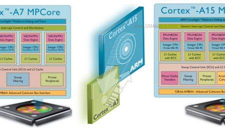 Samsung Galaxy S3 con processore Quad-Core?