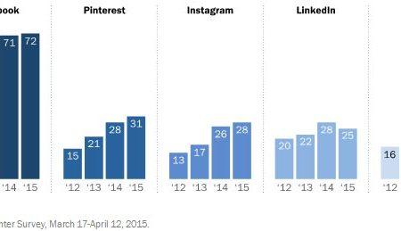2016 – Instagram sarà il social più popolare